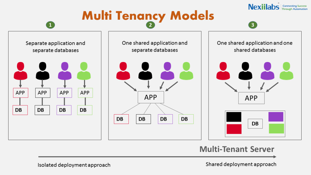 Multi-tenancy-models