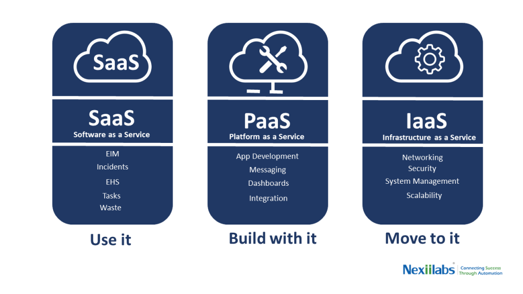 Service-models-in-cloud-computing