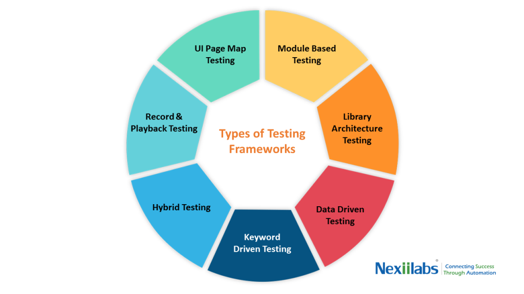 Types of test automation framework