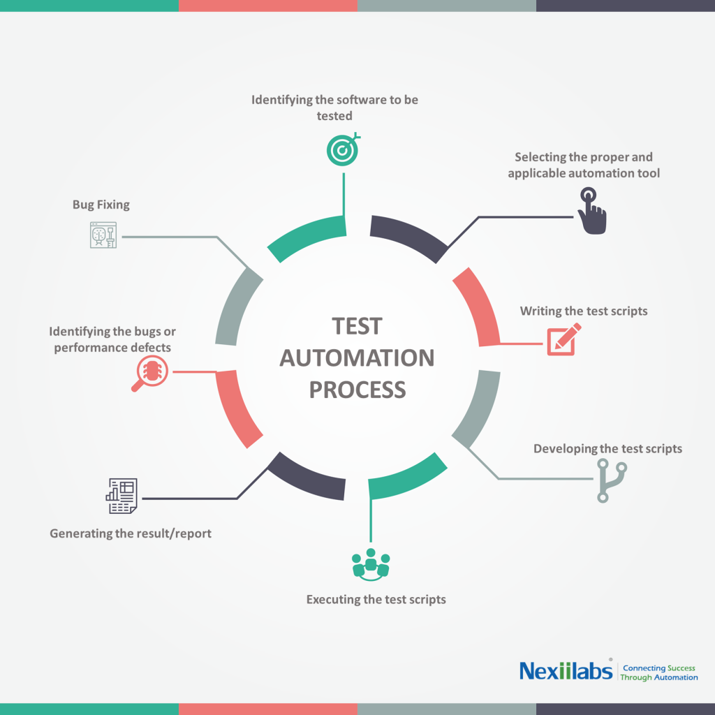 Test-automation-process